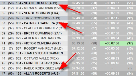 Dakar Day 6 Results - 3 Aussies doing well